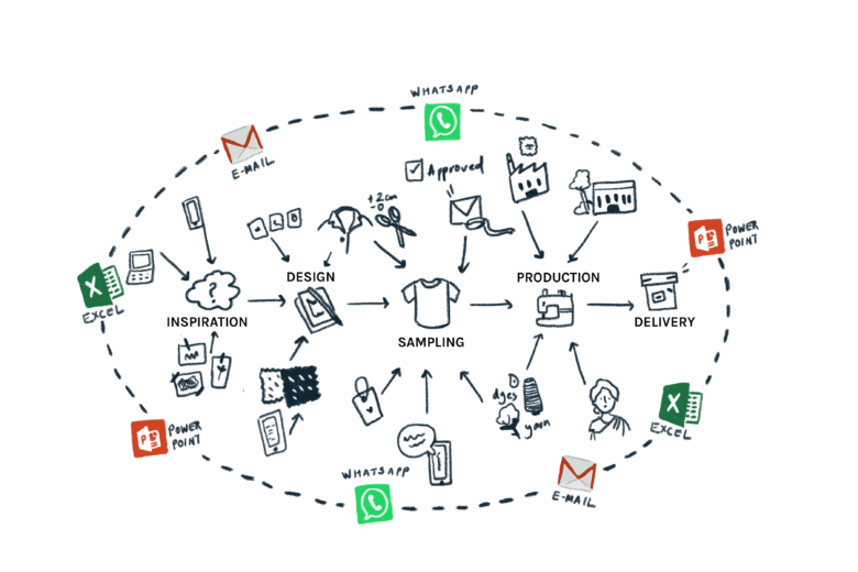 The web of software currently used in the design to development process